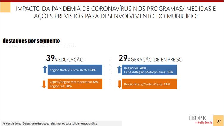 Pesquisa mostra impactos da pandemia nos municípios brasileiros 2