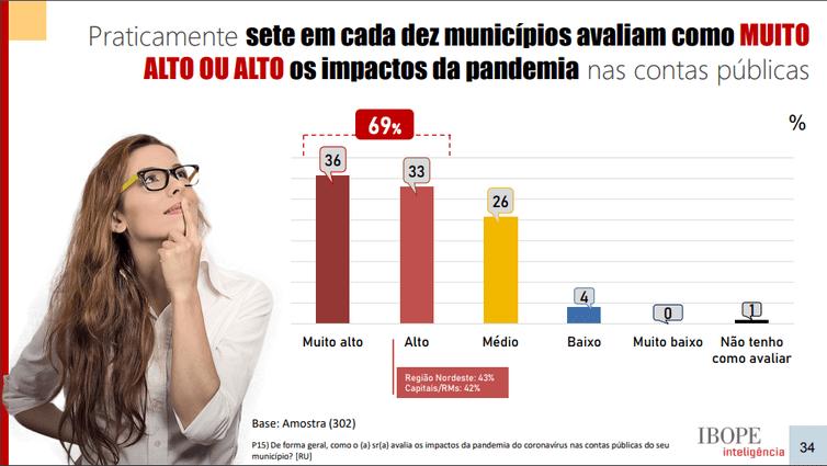 Pesquisa mostra impactos da pandemia nos municípios brasileiros 3